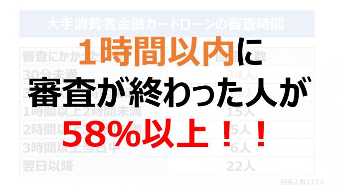1時間以内に審査が終わった人が58%