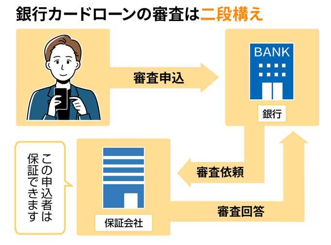 銀行カードローンの審査は二段構え