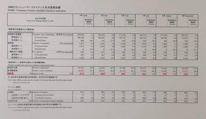 SMBCコンシューマーファイナンスの新規成約率