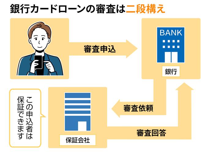 銀行カードローン審査は2段構え