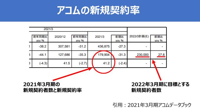 アコムの2021年3月期の新規契約者数と2022年3月期の計画