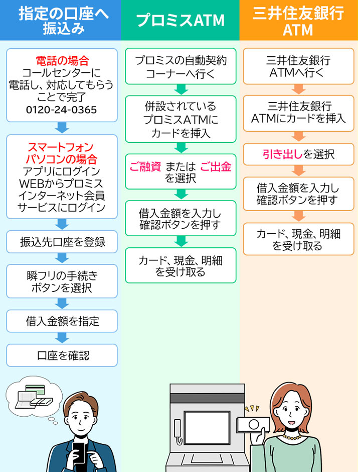 プロミスの借入方法(口座振込、プロミスATM、三井住友銀行ATM)