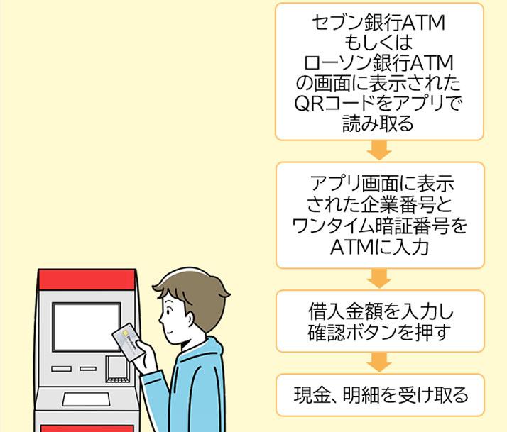 プロミスの借入方法(提携ATM)