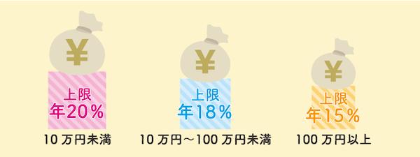 日本貸金業協会の上限金利の説明画像