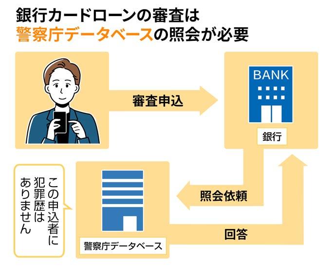 銀行カードローンの審査には警察庁データベース照会がある