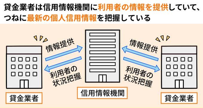 貸金業者は信用情報機関に利用者の情報を提供し、信用情報を常に把握している