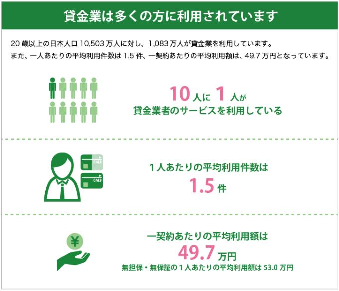 日本貸金業協会より貸金業者の利用率と平均利用件数、平均利用額